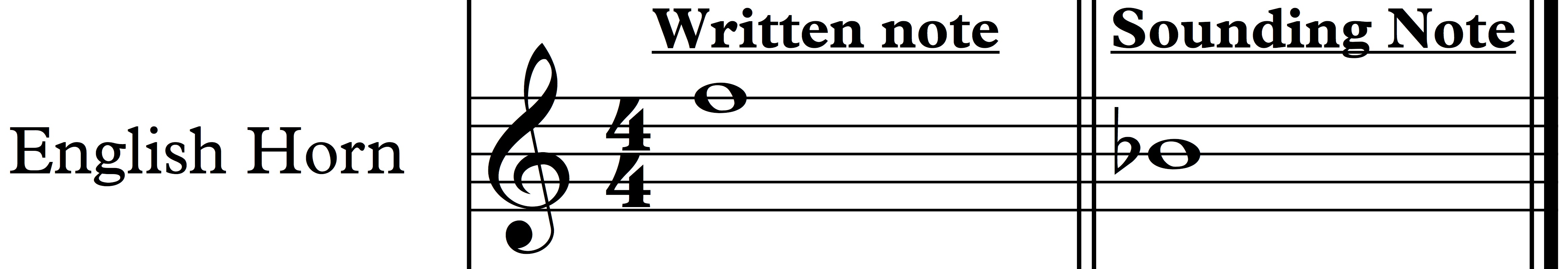 Learn to Transpose Music: Chart and Flashcards